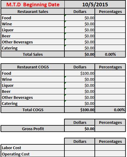 restaurant profit and loss spreadsheet