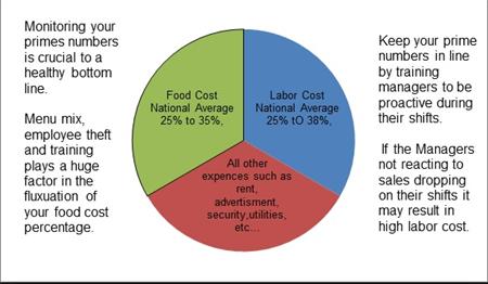 restaurant profit loss statement template